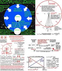 relationship between relativity classical fields and quantum