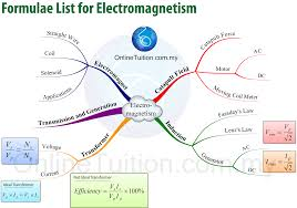 Map Formula Spm Form 5 Physics Mind Map Formulae List Chapter 3 Spm