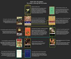 lit literature search nietzsche offset 1992