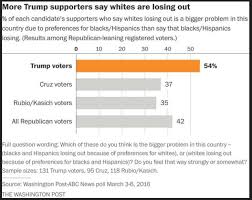 overview trump voters iv u2013 ethnocentrism u2013 veracities online