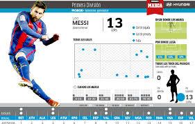 la liga table 2016 17 top scorer stunning free kick makes messi laliga s top scorer marca in english