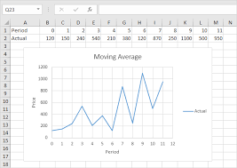 cara membuat grafik integral di excel moving average in excel easy excel tutorial
