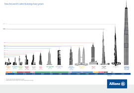 supertall buildings