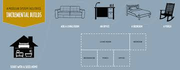 Where Can I Find Blueprints For My House How To Build Your Own Starter House In Just 5 Steps U2014 For 25 000