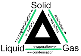 changes in state of matter my study revision blog