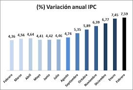 cuanto es el incremento del ipc ao 2016 inflación en colombia en febrero de 2016