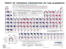 periodic table large size printable periodic table printable with everything
