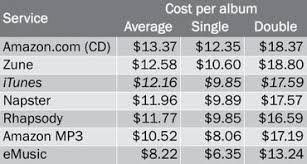 does amazon price match on black friday itunes alternatives how do amazon and other digital music