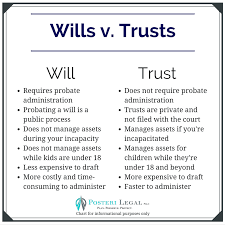 Difference Between Durable Power Of Attorney And Power Of Attorney by Wills Posteri Legal Pllc