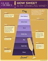 How Is Champagne Made Il Tastevin Iltastevin Twitter