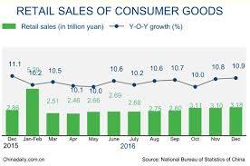 china statistics bureau china retail sales grow 9 6 in 2016 business chinadaily com cn