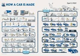 how is made how a car is made