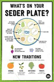 the passover plate what s on a seder plate haggadot