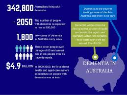 alzheimer s facts in australia