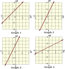 graphing linear equations worksheet problems u0026 solutions