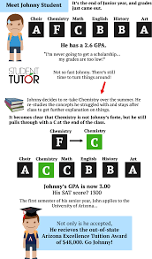 how to calculate and improve high gpa