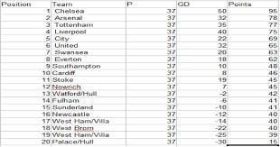 Prime League Table My 2013 2014 Barcalys Premier League Table Prediction Youtube