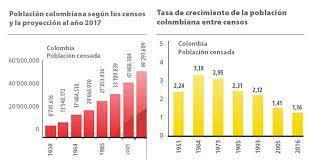 cual fue el aumento en colombia para los pensionados en el 2016 implicaciones del crecimiento poblacional de colombia en los últimos