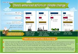 China Makes Carbon Pledge Ahead Of Climate Change China Unveils Ambitious Climate Goals Xinhua Cn