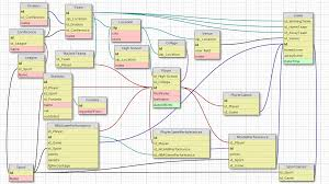 Nba Divisions Map Database Design Is This Sql Schema Normalized According To 3nf