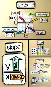 Graphing X And Y Intercepts Worksheet Best 20 Graph Of A Function Ideas On Pinterest Algebra