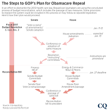 health brief house gop expects aca repeal measure to pass