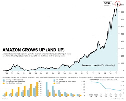 amazon u0027s profits are soaring why that could be bad for the stock