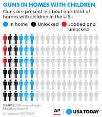gun deaths when kids find guns should parents be blamed