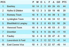 Fa Vase Results 2014 Verwood Town Football Club Results 2014