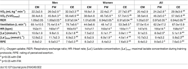 va combined rating table table 2 physiological parameters mean sd measured during circuit