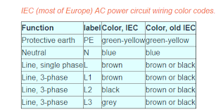what does a brown and blue wire represent