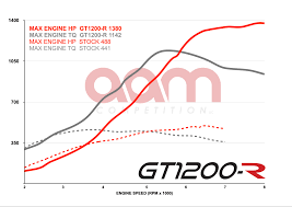 lexus isf dyno new product release aam competition gt1200 1400 1600 r
