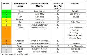 hebrew calendars remember december kislev a gem of prophecy