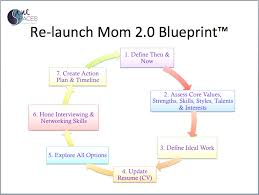 Gaps In Resume For Stay At Home Moms Transition Business U0026 Life Coach Entrepreneur Systems For Success