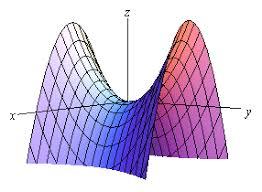 calculus iii interpretations of partial derivatives