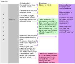 neurodevelopmental pathways of childhood adhd into adulthood