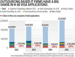 five charts that can help understand the h1b visa debate livemint