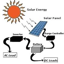 use solar from guest hawkins solar energy use six ways you can