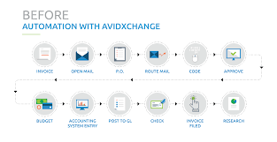 the accounts payable process avidxchange