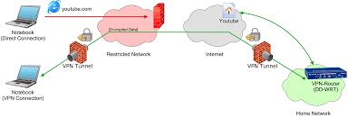 Home Vpn by How To Set Up A Vpn On Dd Wrt Acidx U0027s Blog