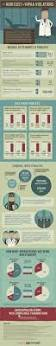 28 best ehr infographics images on pinterest infographics