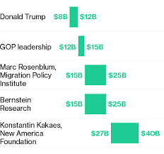 Estimated Cost Of Building A House Trump U0027s Wall With Mexico What We Know