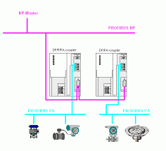 how do you configure a profibus pa network in step 7 id