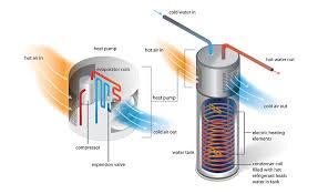 ge water heater is labeled as high efficiency it doesnu0027t