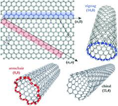 Armchair Nanotubes Heavy Metal Removal From Aqueous Solution By Advanced Carbon