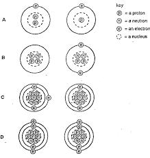 o level chemistry atomic structure igcse paper 1