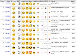 ios emojis on android what the emoji you re sending actually look like to your friends