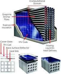 Esi Edge Banding Sinks by Thermophotovoltaics A Potential Pathway To High Efficiency