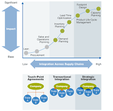 bridging the procurement supply chain divide mckinsey u0026 company
