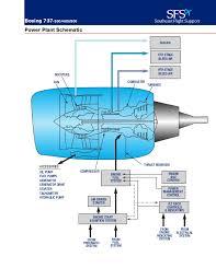737 systems schematics powerplant